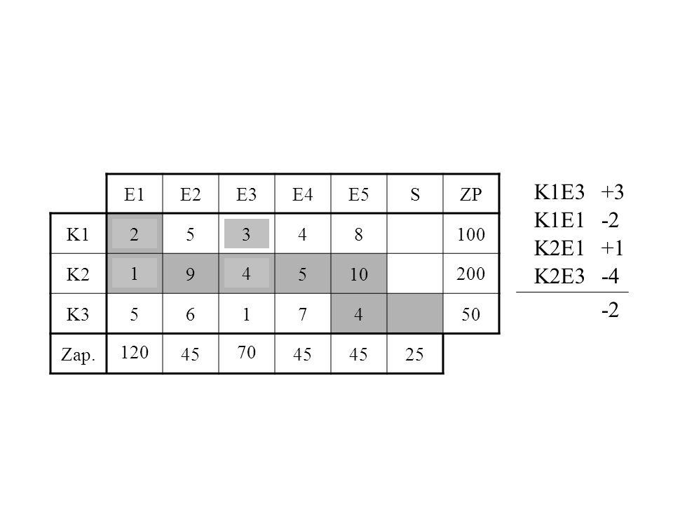 E1E2E3E4E5SZP K125348100 K2194510200 K35617450 Zap.120457045 25 K1E3+3 K1E1-2 K2E1+1 K2E3-4 -2 32 14 101 71 100 119 201 12070 200
