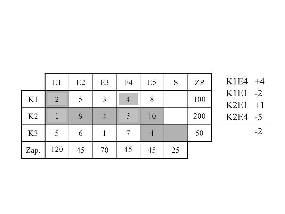 E1E2E3E4E5SZP K125348100 K2194510200 K35617450 Zap.120457045 25 K1E4+4 K1E1-2 K2E1+1 K2E4-5 -2 42 15 101 46 100 119 201 12045 200