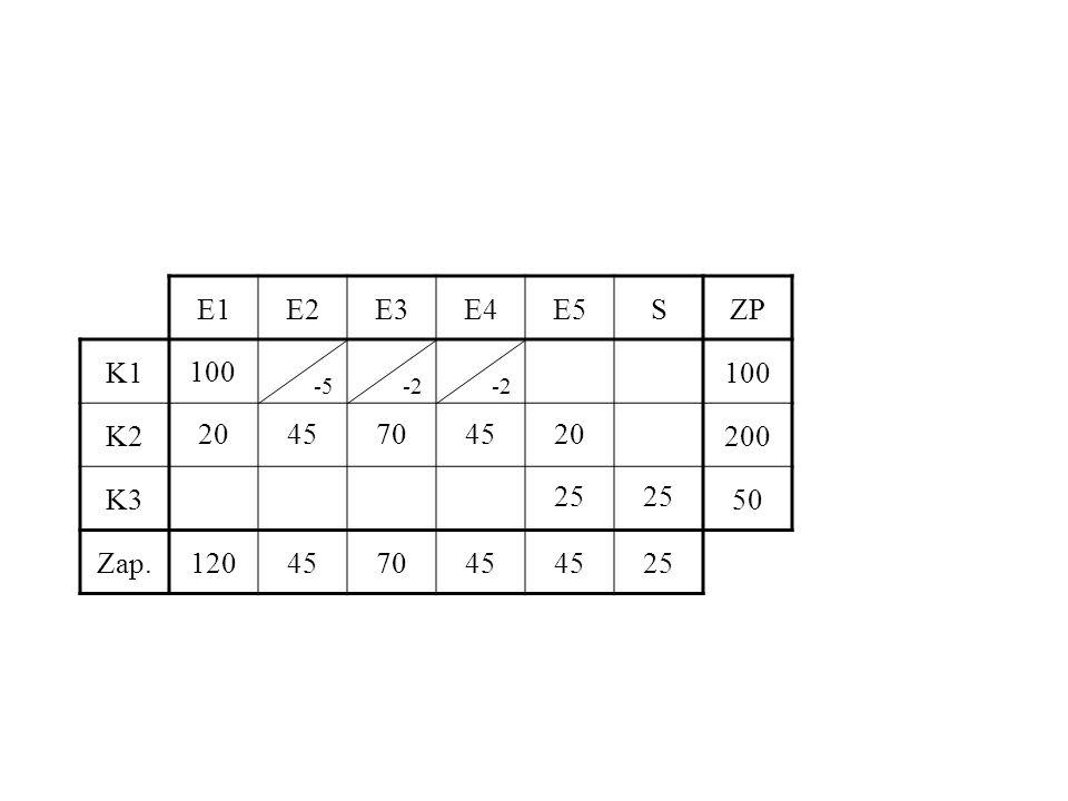 E1E2E3E4E5SZP K1100 K2200 K350 Zap.120457045 25 100 2045704520 25 -5-2