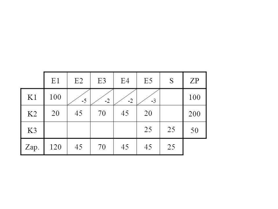 E1E2E3E4E5SZP K1100 K2200 K350 Zap.120457045 25 100 2045704520 25 -5-2 -3