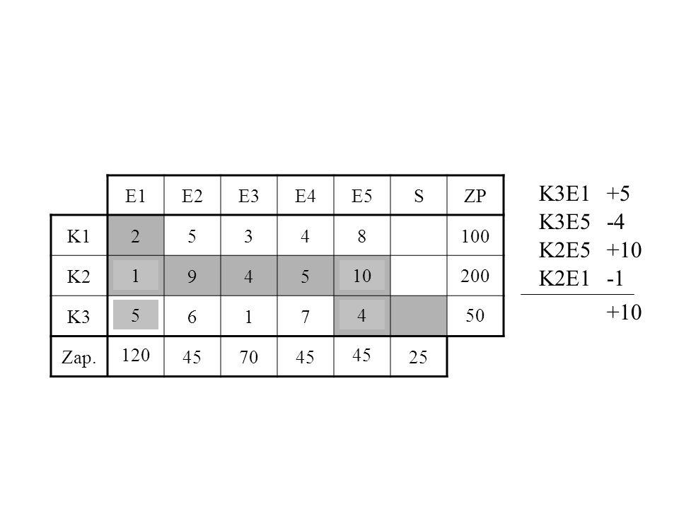 E1E2E3E4E5SZP K125348100 K2194510200 K35617450 Zap.120457045 25 K3E1+5 K3E5-4 K2E5+10 K2E1-1 +10 54 101 51 121 50 44 201 45120 200