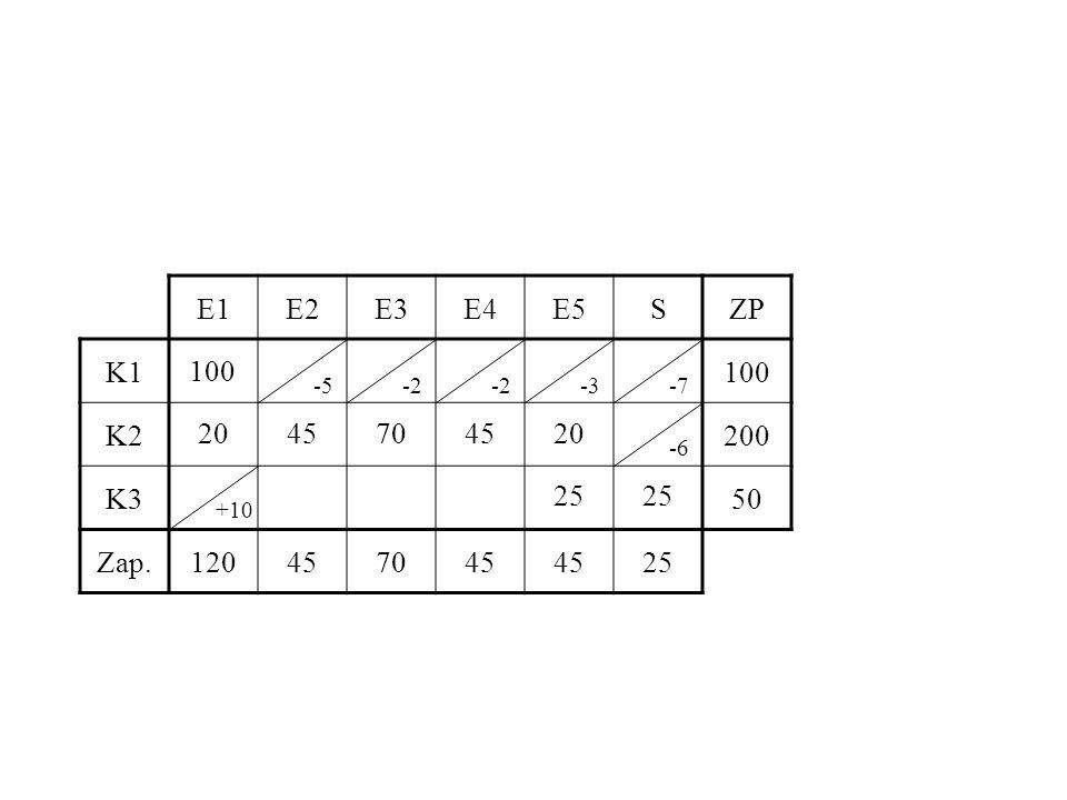 E1E2E3E4E5SZP K1100 K2200 K350 Zap.120457045 25 100 2045704520 25 -5-2 -3-7 -6 +10