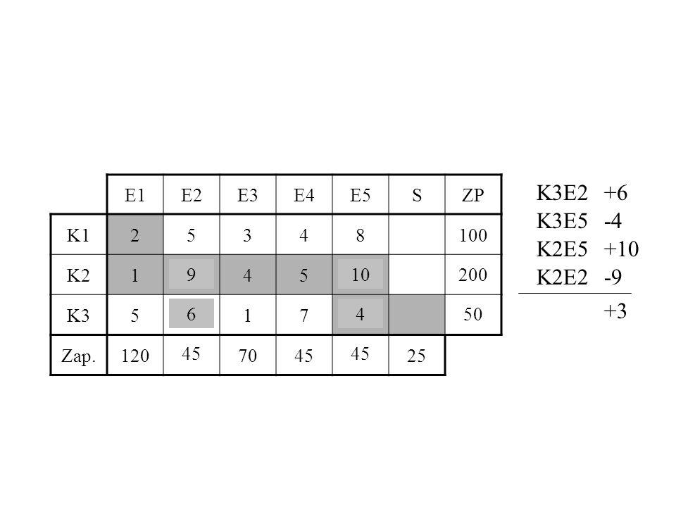 E1E2E3E4E5SZP K125348100 K2194510200 K35617450 Zap.120457045 25 K3E2+6 K3E5-4 K2E5+10 K2E2-9 +3 64 109 51 46 50 44 201 45 200