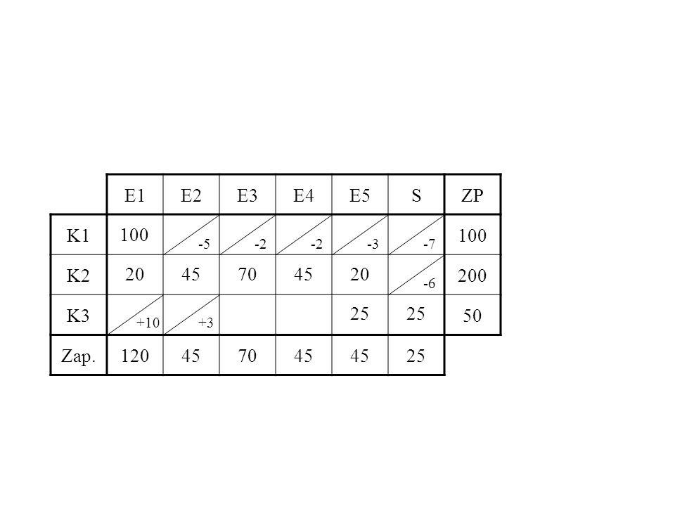 E1E2E3E4E5SZP K1100 K2200 K350 Zap.120457045 25 100 2045704520 25 -5-2 -3-7 -6 +10+3