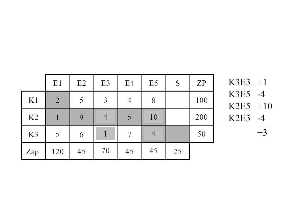 E1E2E3E4E5SZP K125348100 K2194510200 K35617450 Zap.120457045 25 K3E3+1 K3E5-4 K2E5+10 K2E3-4 +3 14 104 51 71 50 44 201 4570 200