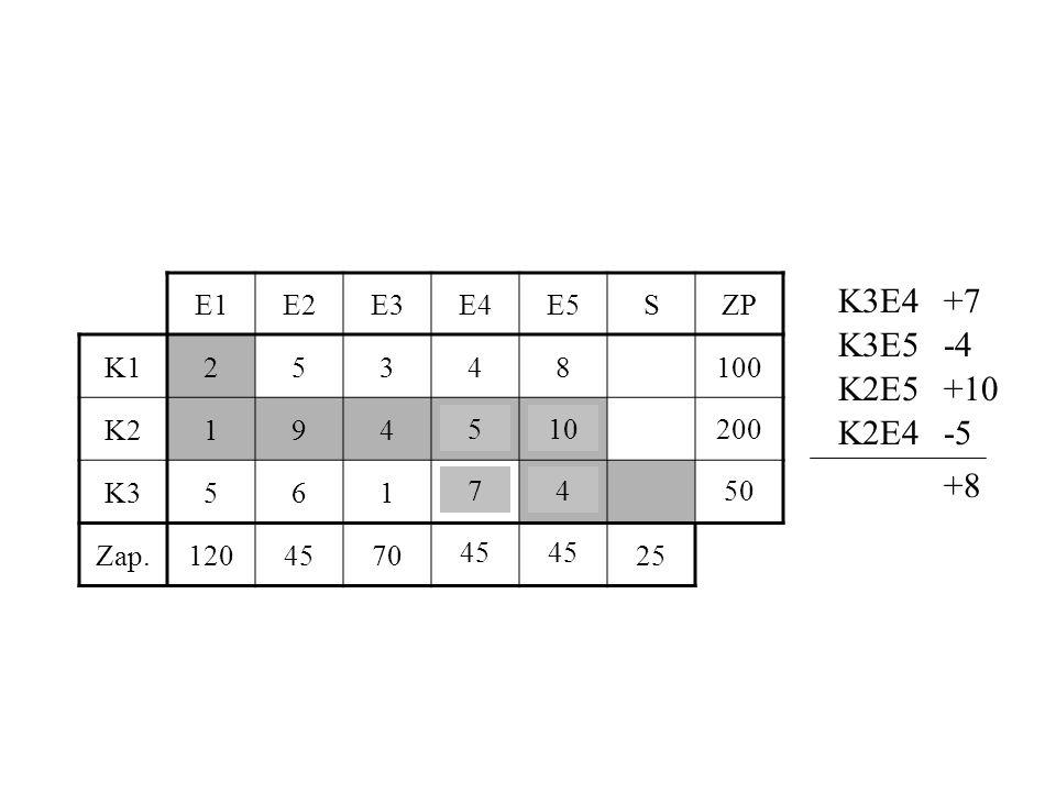 E1E2E3E4E5SZP K125348100 K2194510200 K35617450 Zap.120457045 25 K3E4+7 K3E5-4 K2E5+10 K2E4-5 +8 74 105 51 46 50 44 201 45 200
