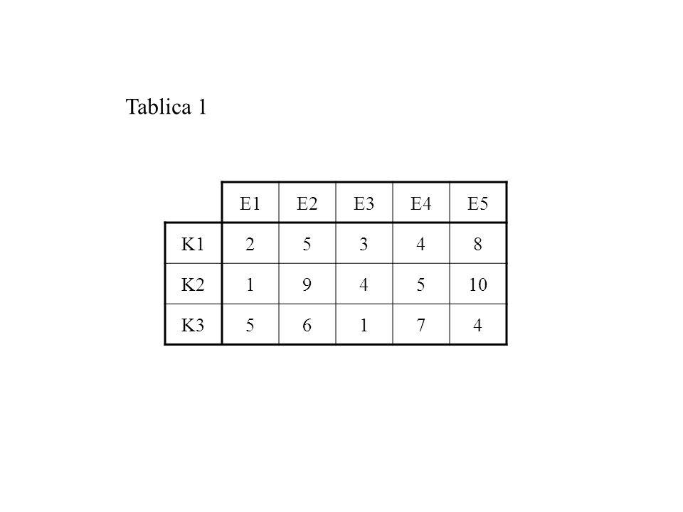 E1E2E3E4E5 K125348 K2194510 K356174 Tablica 1