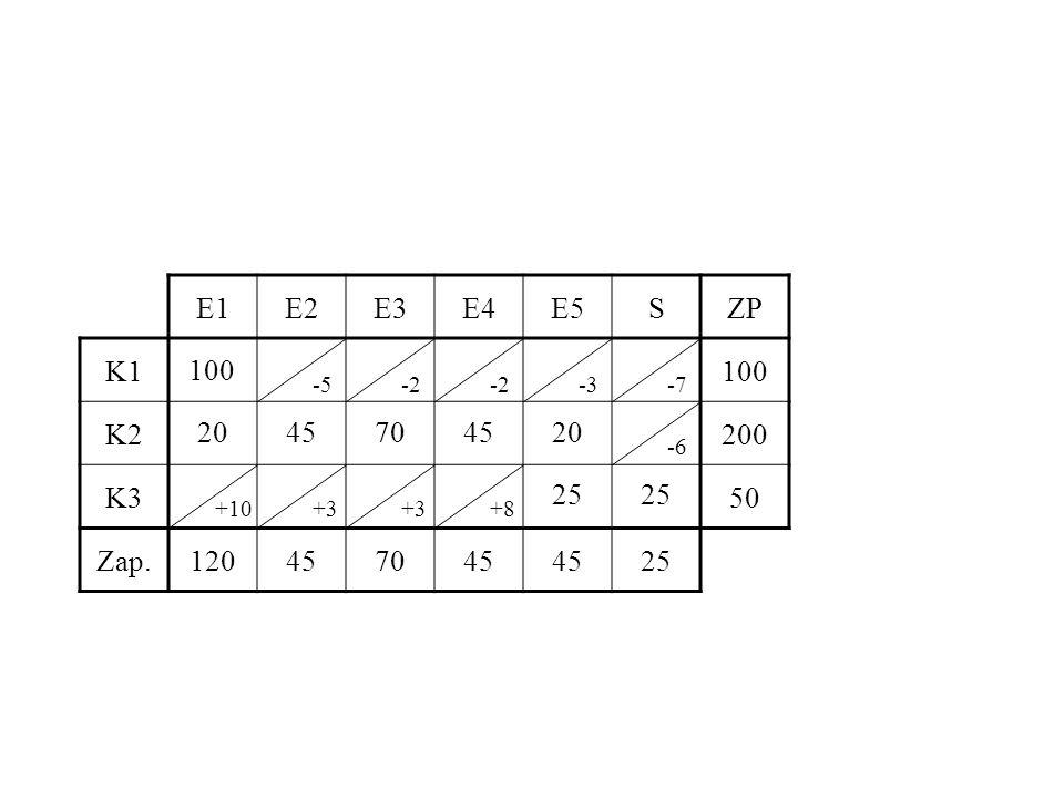 E1E2E3E4E5SZP K1100 K2200 K350 Zap.120457045 25 100 2045704520 25 -5-2 -3-7 -6 +10+3 +8