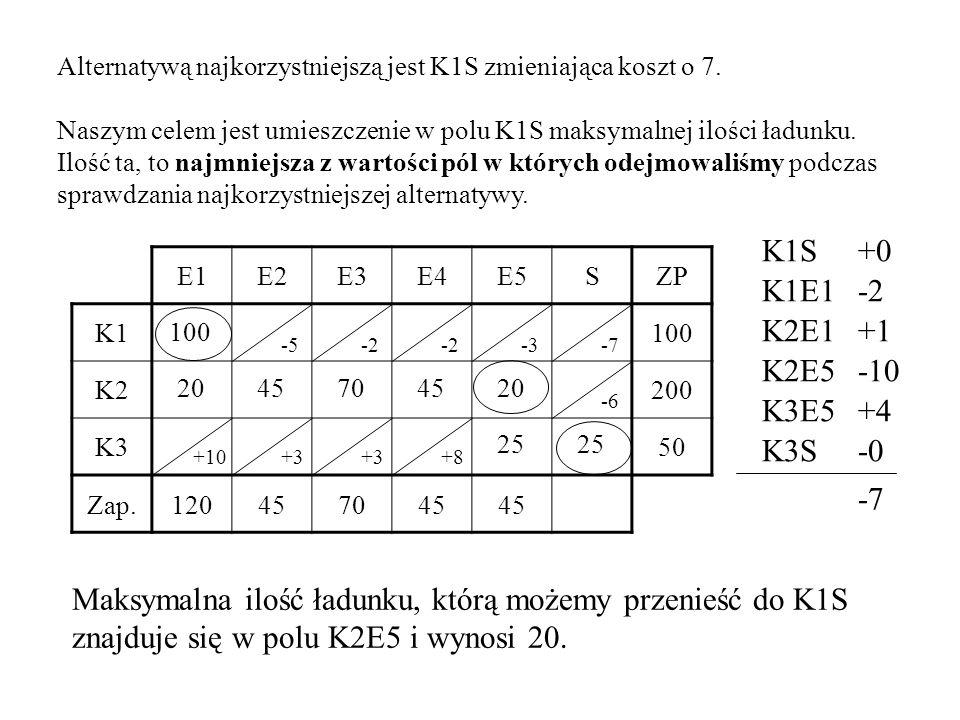 Alternatywą najkorzystniejszą jest K1S zmieniająca koszt o 7. Naszym celem jest umieszczenie w polu K1S maksymalnej ilości ładunku. Ilość ta, to najmn