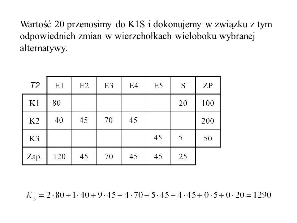 T2 E1E2E3E4E5SZP K120100 K2200 K350 Zap.120457045 25 80 40457045 5 Wartość 20 przenosimy do K1S i dokonujemy w związku z tym odpowiednich zmian w wierzchołkach wieloboku wybranej alternatywy.
