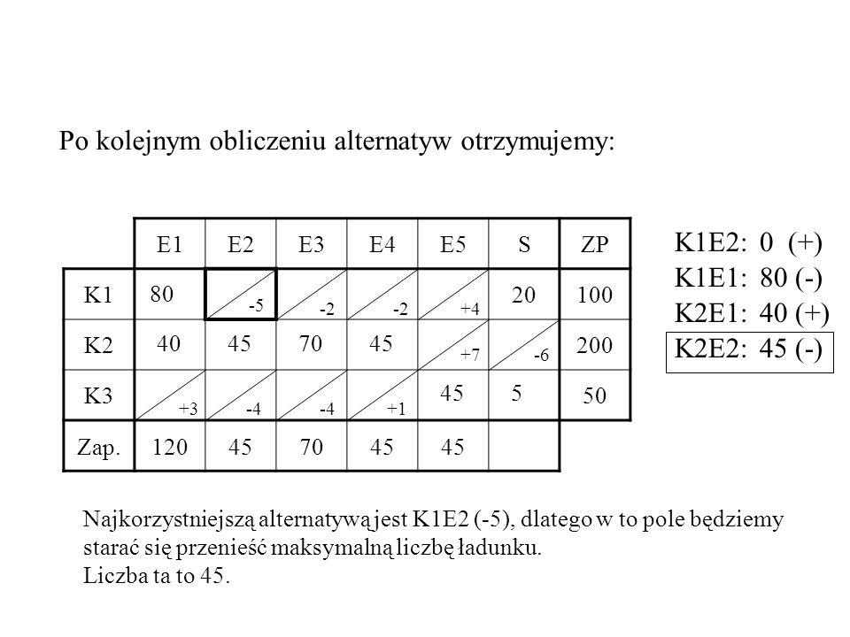 E1E2E3E4E5SZP K120100 K2200 K350 Zap.120457045 80 40457045 5 Po kolejnym obliczeniu alternatyw otrzymujemy: -5 -2 +4 +7-6 +3-4 +1 Najkorzystniejszą alternatywą jest K1E2 (-5), dlatego w to pole będziemy starać się przenieść maksymalną liczbę ładunku.