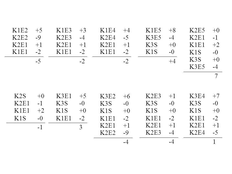K1E2+5 K2E2-9 K2E1+1 K1E1-2 -5 K1E3+3 K2E3-4 K2E1+1 K1E1-2 -2 K1E4+4 K2E4-5 K2E1+1 K1E1-2 -2 K1E5+8 K3E5-4 K3S+0 K1S-0 +4 K2E5+0 K2E1-1 K1E1+2 K1S-0 7