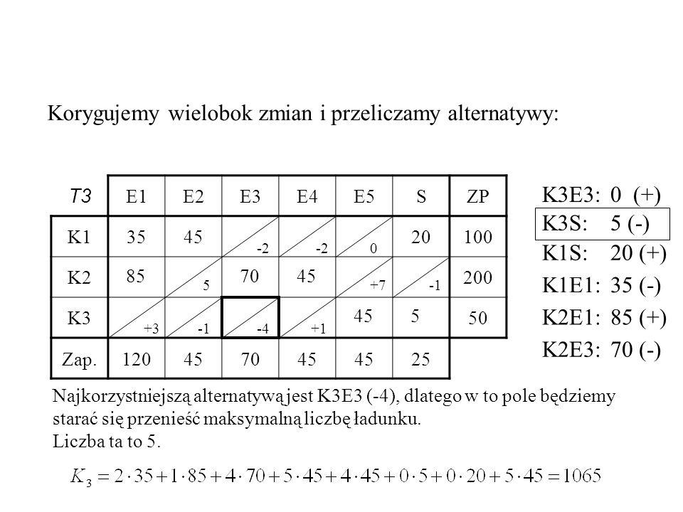 T3 E1E2E3E4E5SZP K1354520100 K2200 K350 Zap.120457045 25 857045 5 Korygujemy wielobok zmian i przeliczamy alternatywy: -2 0 +7 +3-4+1 Najkorzystniejszą alternatywą jest K3E3 (-4), dlatego w to pole będziemy starać się przenieść maksymalną liczbę ładunku.