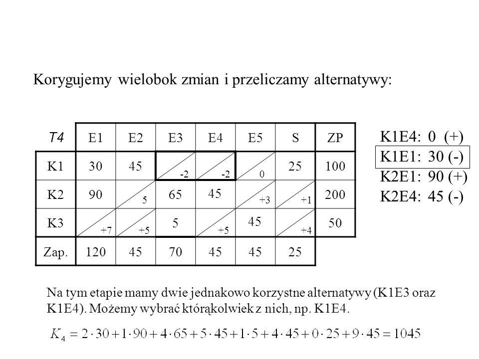 T4 E1E2E3E4E5SZP K1304525100 K29065200 K3550 Zap.120457045 25 45 Korygujemy wielobok zmian i przeliczamy alternatywy: -2 0 +3+1 +7+5 Na tym etapie mamy dwie jednakowo korzystne alternatywy (K1E3 oraz K1E4).