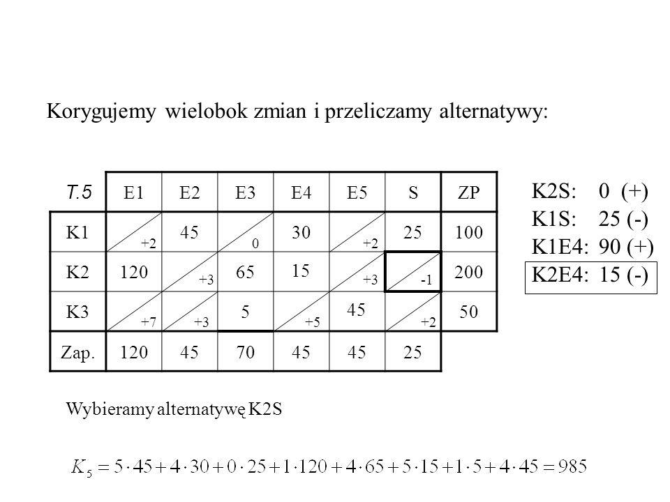 T.5 E1E2E3E4E5SZP K1453025100 K212065200 K3550 Zap.120457045 25 15 45 Korygujemy wielobok zmian i przeliczamy alternatywy: 0+2 +3 +7+3+5 Wybieramy alternatywę K2S +3 +2 K2S:0 (+) K1S:25 (-) K1E4:90 (+) K2E4:15 (-)