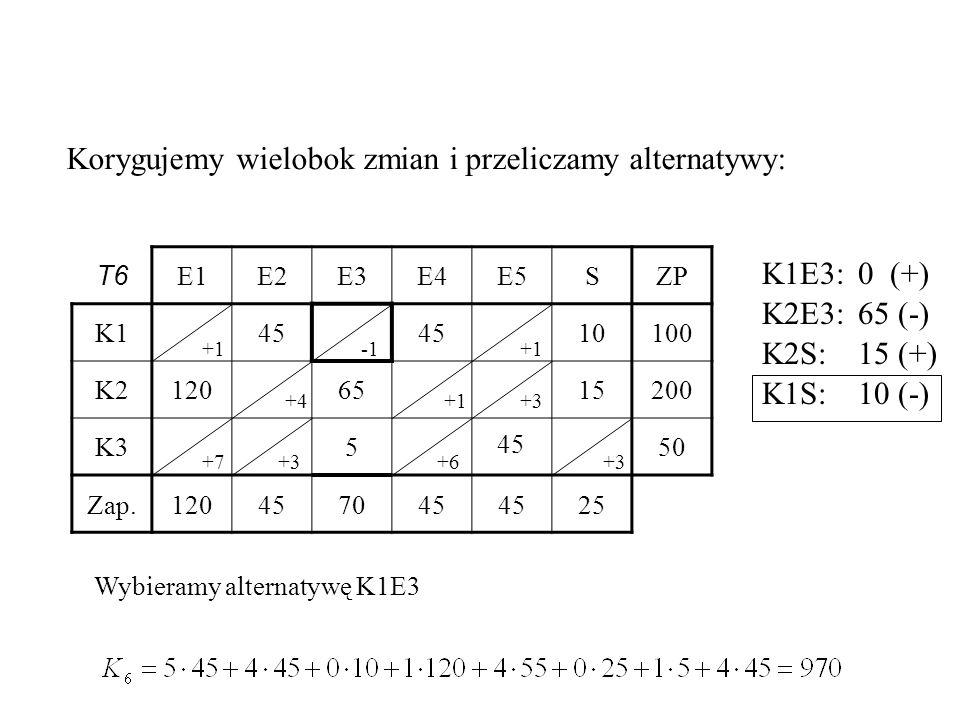 T6 E1E2E3E4E5SZP K145 10100 K21206515200 K3550 Zap.120457045 25 45 Korygujemy wielobok zmian i przeliczamy alternatywy: +1 +3 +7+3+6 Wybieramy alternatywę K1E3 +4 +3 +1 K1E3:0 (+) K2E3:65 (-) K2S:15 (+) K1S:10 (-)