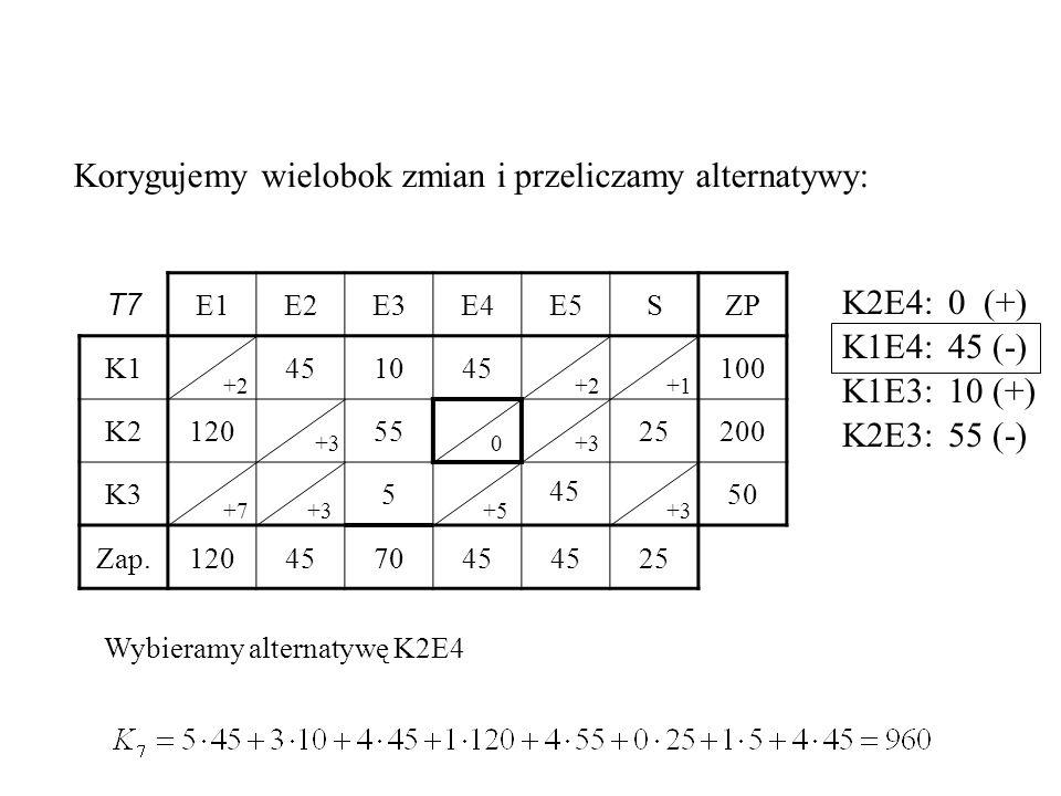 T7 E1E2E3E4E5SZP K1451045100 K21205525200 K3550 Zap.120457045 25 45 Korygujemy wielobok zmian i przeliczamy alternatywy: +1+2 +3 +7+3+5 Wybieramy alternatywę K2E4 +3 +2 0 K2E4:0 (+) K1E4:45 (-) K1E3:10 (+) K2E3:55 (-)