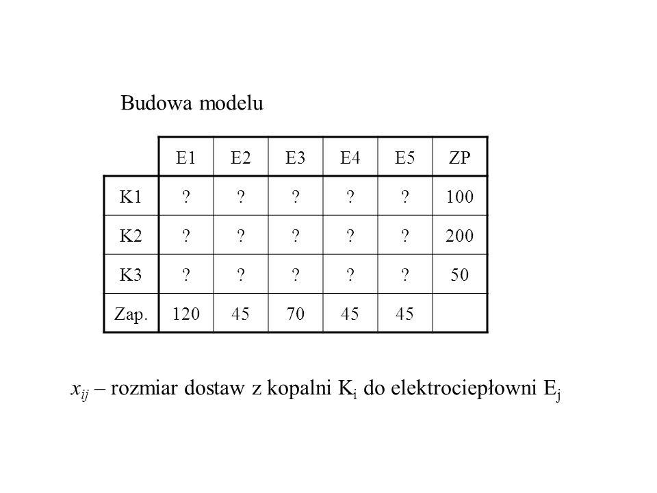 E1E2E3E4E5ZP K1?????100 K2?????200 K3?????50 Zap.120457045 Budowa modelu x ij – rozmiar dostaw z kopalni K i do elektrociepłowni E j