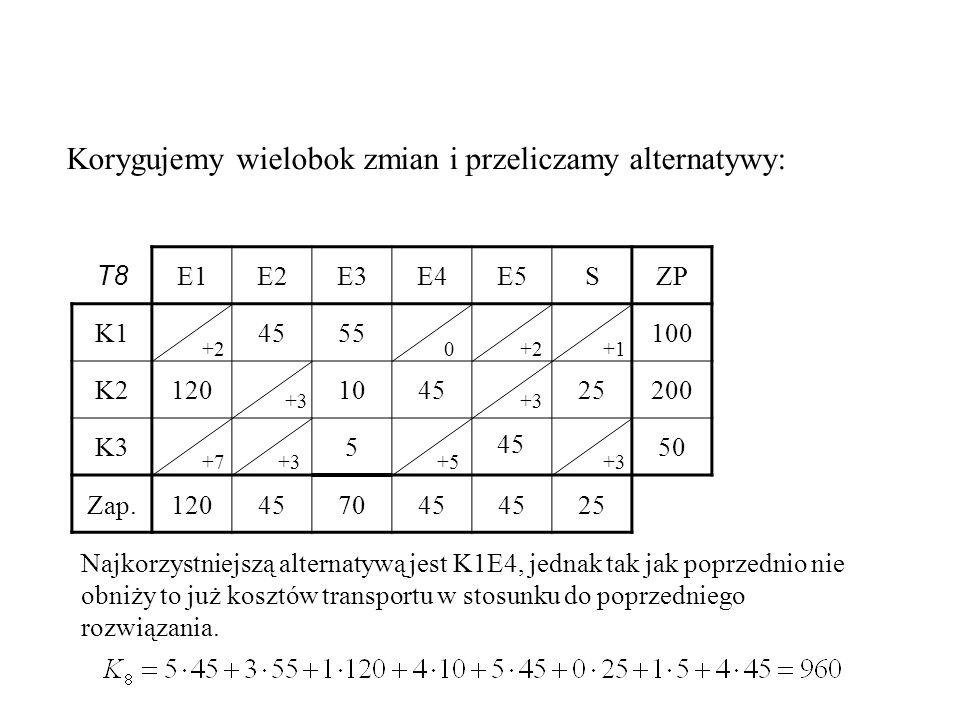 T8 E1E2E3E4E5SZP K14555100 K2120104525200 K3550 Zap.120457045 25 45 Korygujemy wielobok zmian i przeliczamy alternatywy: +1+2 +3 +7+3+5 Najkorzystniejszą alternatywą jest K1E4, jednak tak jak poprzednio nie obniży to już kosztów transportu w stosunku do poprzedniego rozwiązania.