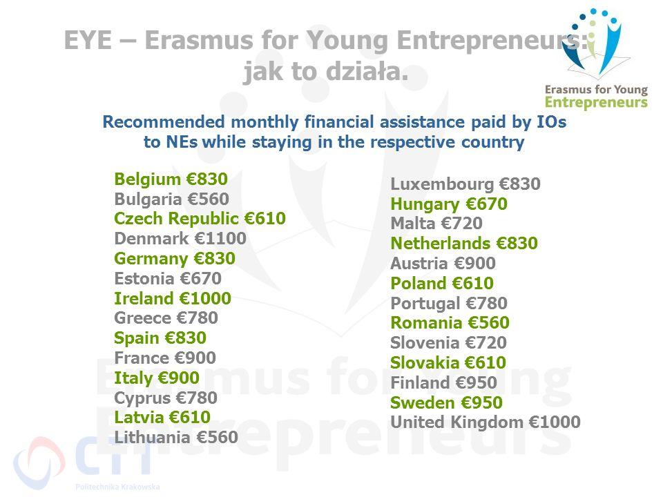 EYE – Erasmus for Young Entrepreneurs: jak to działa. Belgium 830 Bulgaria 560 Czech Republic 610 Denmark 1100 Germany 830 Estonia 670 Ireland 1000 Gr