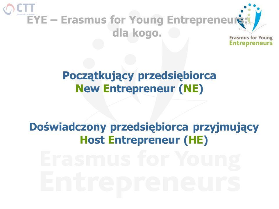 EYE – Erasmus for Young Entrepreneurs: dla kogo. Początkujący przedsiębiorca New Entrepreneur (NE) Doświadczony przedsiębiorca przyjmujący Host Entrep