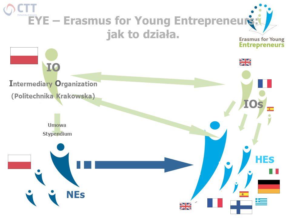 EYE – Erasmus for Young Entrepreneurs: jak to działa. NEs HE s IOs Umowa Stypendium IO I ntermediary O rganization (Politechnika Krakowska)