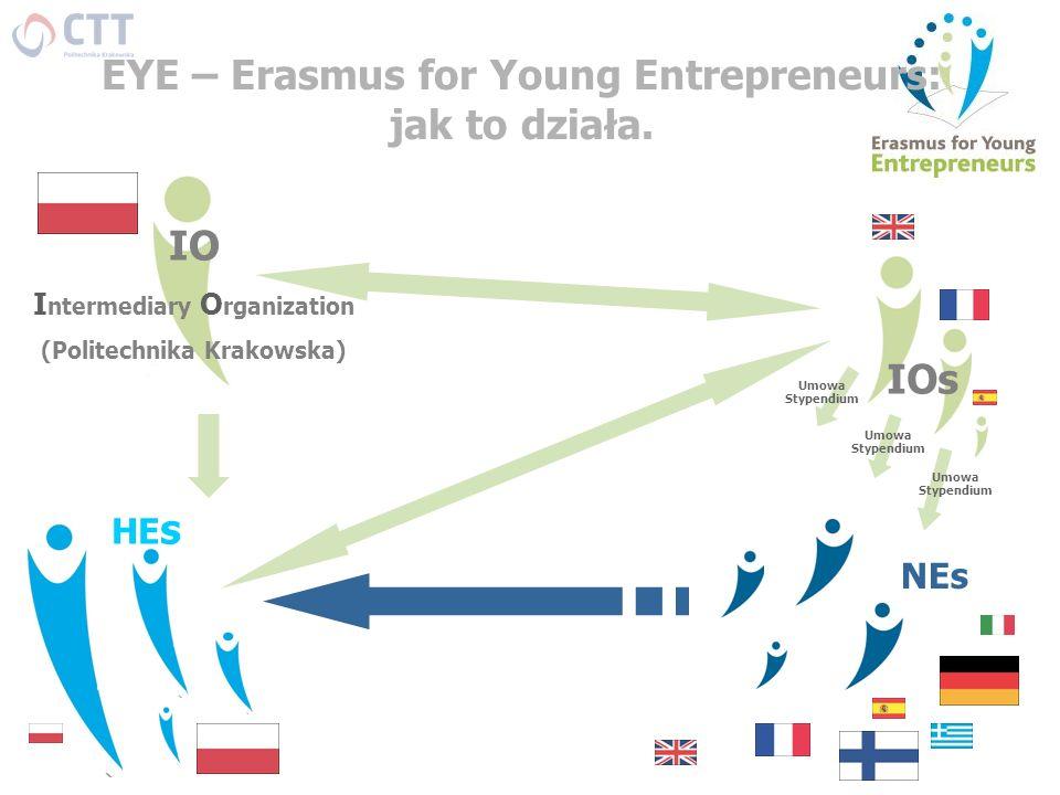 EYE – Erasmus for Young Entrepreneurs: jak to działa. NEs HE s IOs IO I ntermediary O rganization (Politechnika Krakowska) Umowa Stypendium
