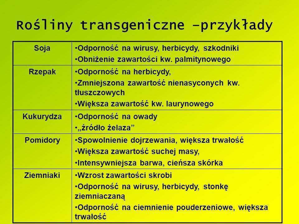 Rośliny transgeniczne –przykłady SojaOdporność na wirusy, herbicydy, szkodniki Obniżenie zawartości kw. palmitynowego RzepakOdporność na herbicydy, Zm