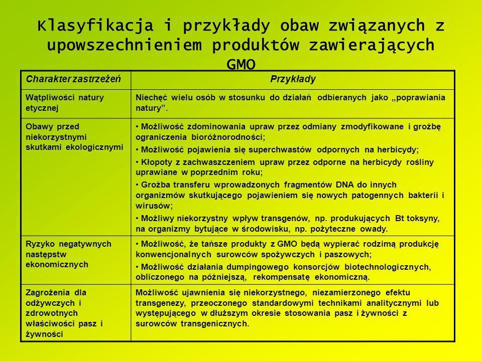 Klasyfikacja i przykłady obaw związanych z upowszechnieniem produktów zawierających GMO Charakter zastrzeżeńPrzykłady Wątpliwości natury etycznej Niec