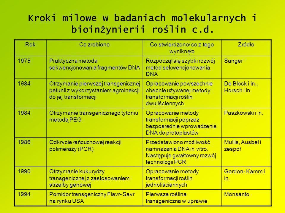 Kroki milowe w badaniach molekularnych i bioinżynierii roślin c.d. RokCo zrobionoCo stwierdzono/ co z tego wyniknęło Źródło 1975Praktyczna metoda sekw