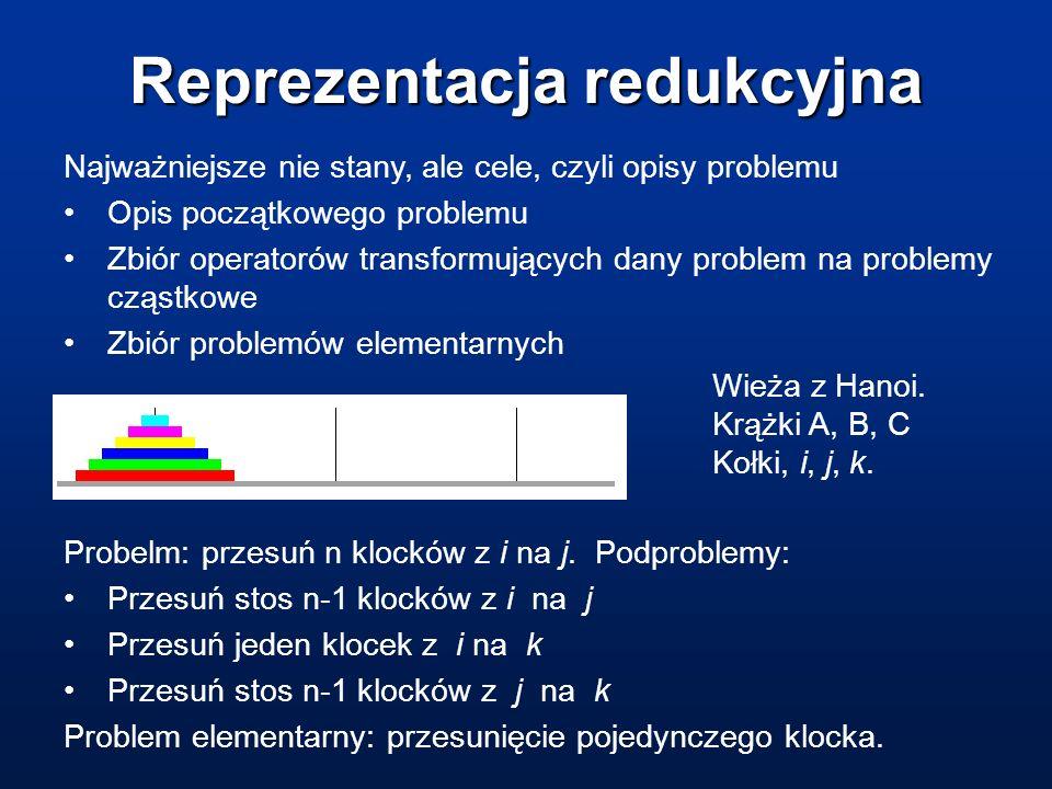 Reprezentacja redukcyjna Najważniejsze nie stany, ale cele, czyli opisy problemu Opis początkowego problemu Zbiór operatorów transformujących dany pro
