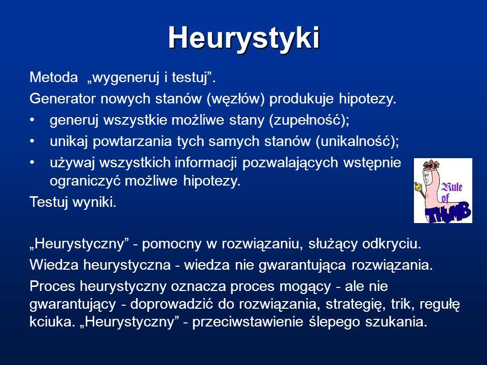 Heurystyki Metoda wygeneruj i testuj. Generator nowych stanów (węzłów) produkuje hipotezy. generuj wszystkie możliwe stany (zupełność); unikaj powtarz