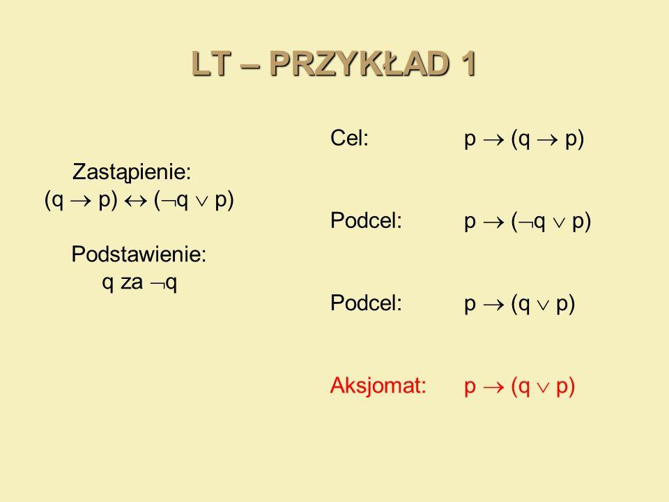 LT – PRZYKŁAD 1 Cel: p (q p) Zastąpienie: (q p) ( q p) Podcel: p ( q p) Podstawienie: q za q Podcel: p (q p) Aksjomat: p (q p)