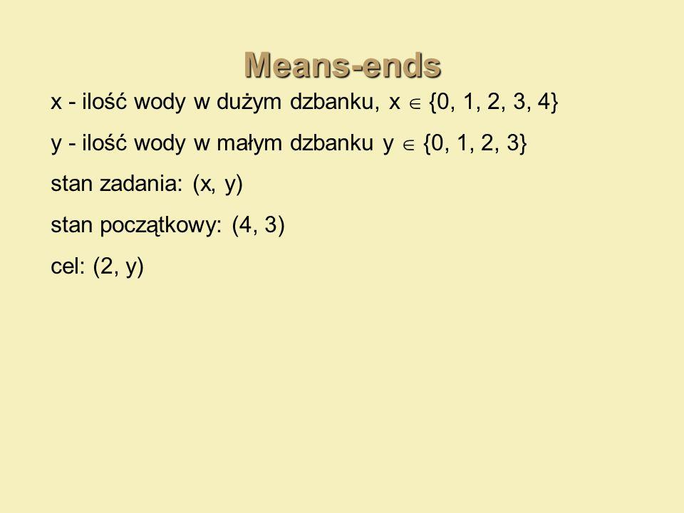 Means-ends x - ilość wody w dużym dzbanku, x {0, 1, 2, 3, 4} y - ilość wody w małym dzbanku y {0, 1, 2, 3} stan zadania: (x, y) stan początkowy: (4, 3