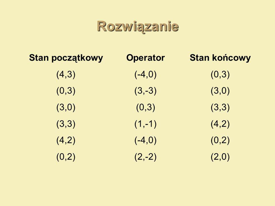 Rozwiązanie Operator (-4,0) (3,-3) (0,3) (1,-1) (-4,0) (2,-2) Stan początkowy (4,3) (0,3) (3,0) (3,3) (4,2) (0,2) Stan końcowy (0,3) (3,0) (3,3) (4,2)