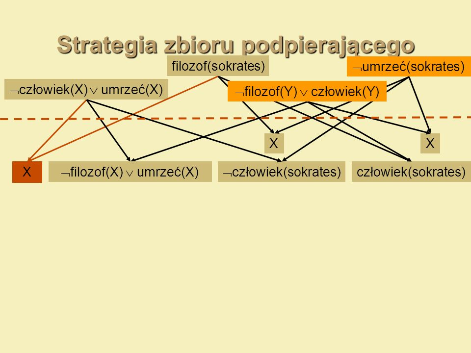 Strategia zbioru podpierającego umrzeć(sokrates) człowiek(X) umrzeć(X) filozof(sokrates) X człowiek(sokrates) XX filozof(Y) człowiek(Y) filozof(X) umr