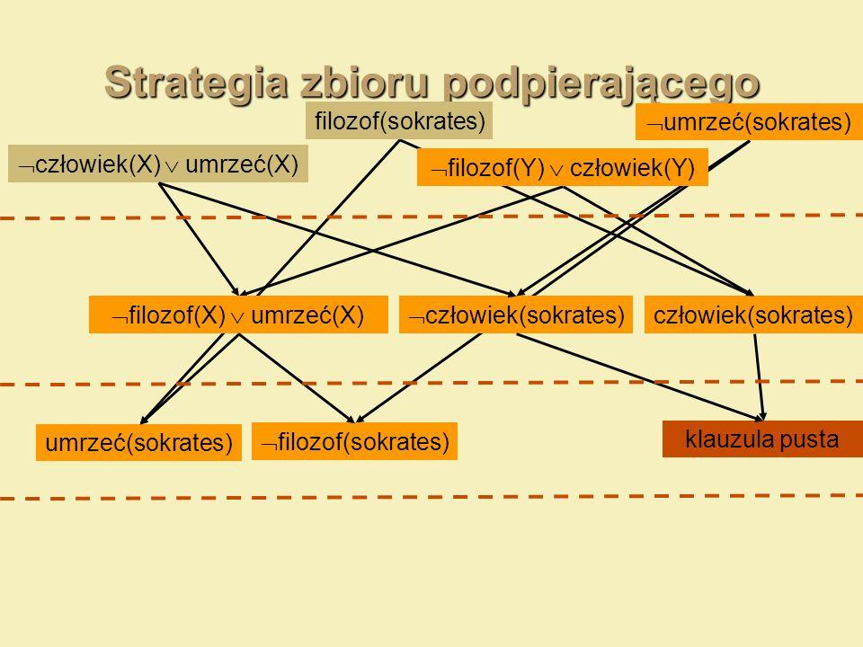 Strategia zbioru podpierającego umrzeć(sokrates) człowiek(X) umrzeć(X) filozof(sokrates) człowiek(sokrates) filozof(Y) człowiek(Y) filozof(X) umrzeć(X