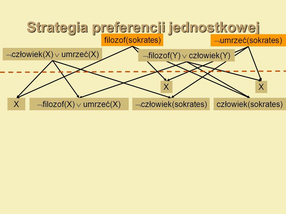 Strategia preferencji jednostkowej umrzeć(sokrates) człowiek(X) umrzeć(X) filozof(sokrates) X człowiek(sokrates) XX filozof(Y) człowiek(Y) filozof(X)