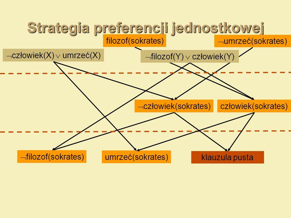 Strategia preferencji jednostkowej umrzeć(sokrates) człowiek(X) umrzeć(X) filozof(sokrates) człowiek(sokrates) filozof(Y) człowiek(Y) klauzula pusta f