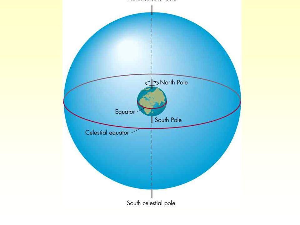 Szerokość geograficzna wysokość północnego bieguna niebieskiego dla obserwatora na północnej półkuli Ziemi.