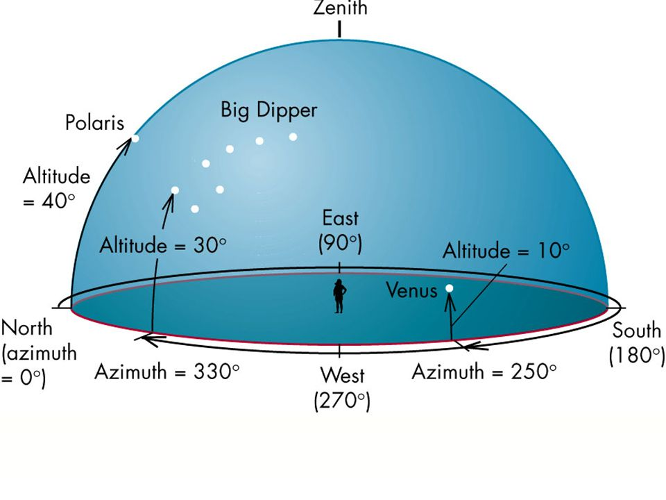 Almukantarat (inaczej almukantar) - koło małe na sferze niebieskiej przechodzące przez punkty o tej samej wysokości nad horyzontem.