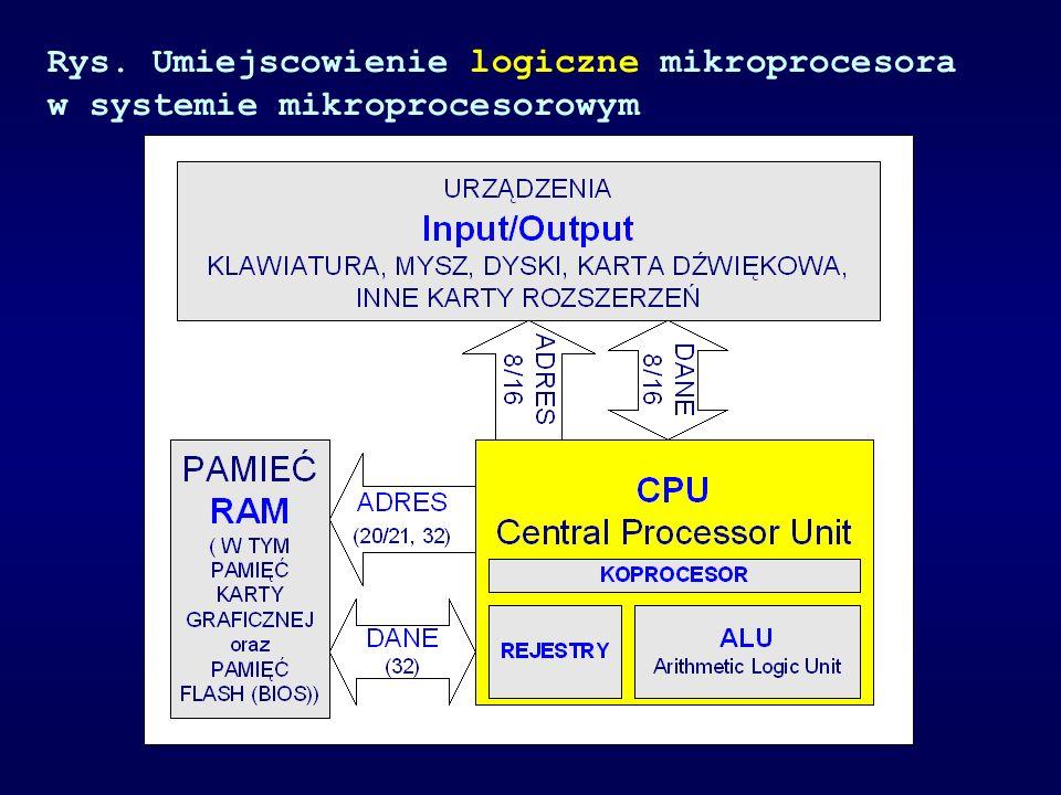 Rys. Umiejscowienie logiczne mikroprocesora w systemie mikroprocesorowym
