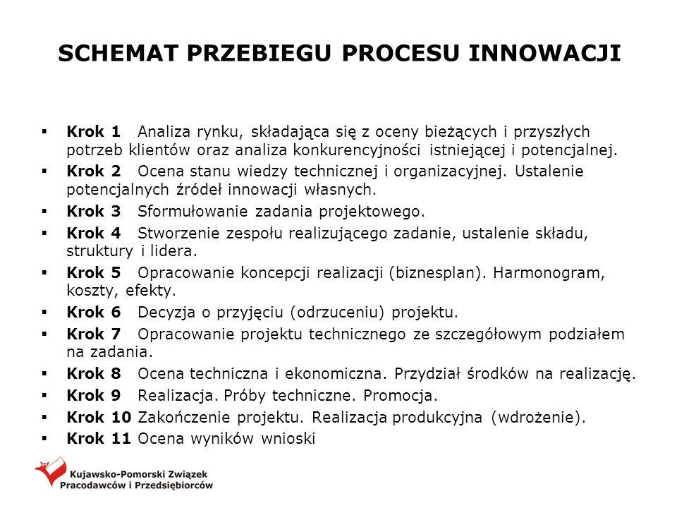 SCHEMAT PRZEBIEGU PROCESU INNOWACJI Krok 1 Analiza rynku, składająca się z oceny bieżących i przyszłych potrzeb klientów oraz analiza konkurencyjności