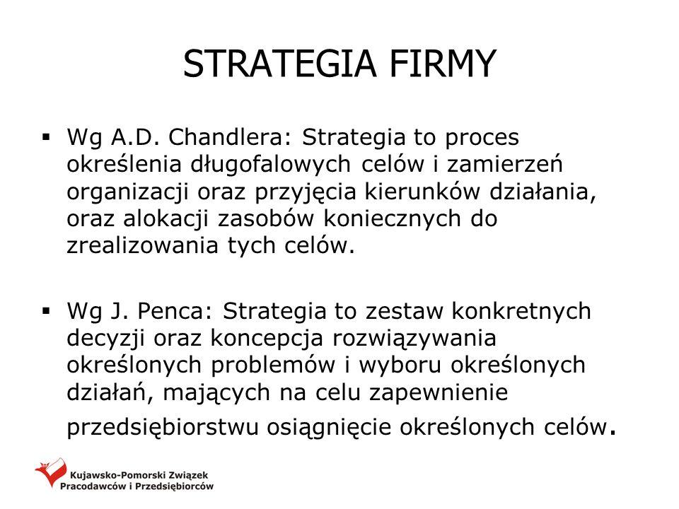STRATEGIA FIRMY Wg A.D. Chandlera: Strategia to proces określenia długofalowych celów i zamierzeń organizacji oraz przyjęcia kierunków działania, oraz