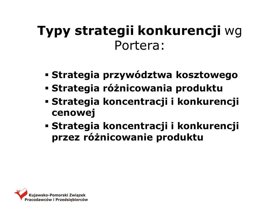 Typy strategii konkurencji wg Portera: Strategia przywództwa kosztowego Strategia różnicowania produktu Strategia koncentracji i konkurencji cenowej S