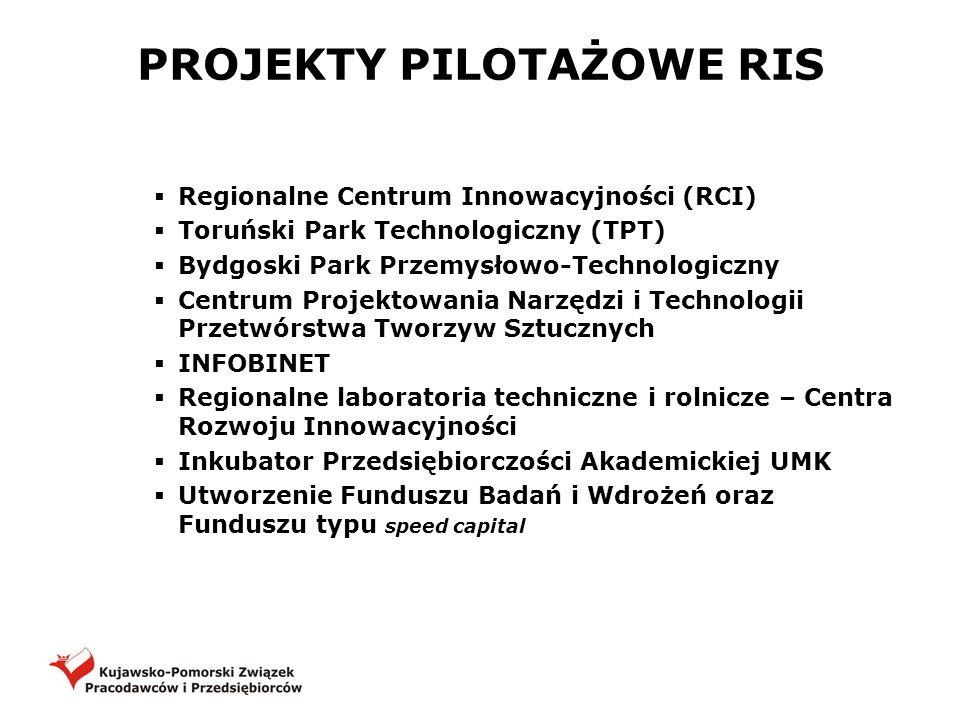 PROJEKTY PILOTAŻOWE RIS Regionalne Centrum Innowacyjności (RCI) Toruński Park Technologiczny (TPT) Bydgoski Park Przemysłowo-Technologiczny Centrum Pr