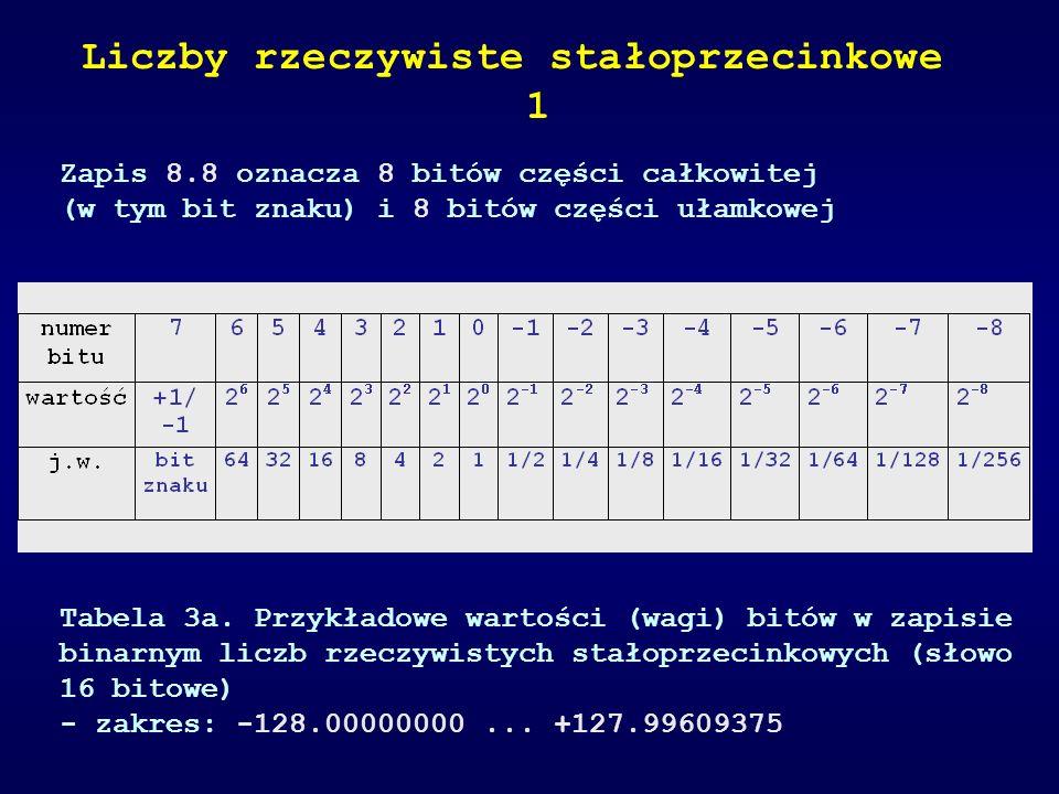 Zapis 8.8 oznacza 8 bitów części całkowitej (w tym bit znaku) i 8 bitów części ułamkowej Tabela 3a. Przykładowe wartości (wagi) bitów w zapisie binarn