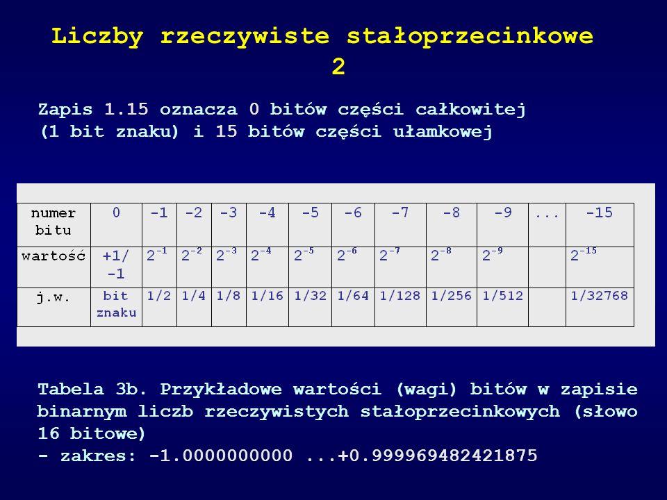 Zapis 1.15 oznacza 0 bitów części całkowitej (1 bit znaku) i 15 bitów części ułamkowej Tabela 3b. Przykładowe wartości (wagi) bitów w zapisie binarnym