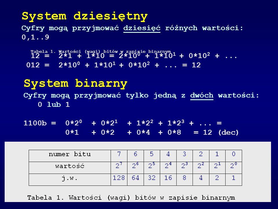 System dziesiętny Cyfry mogą przyjmować dziesięć różnych wartości: 0,1..9 12 = 2*1 + 1*10 = 2*10 0 + 1*10 1 + 0*10 2 +... 012 = 2*10 0 + 1*10 1 + 0*10