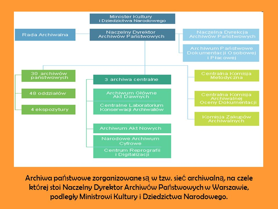 Archiwa pa ń stwowe zorganizowane s ą w tzw.